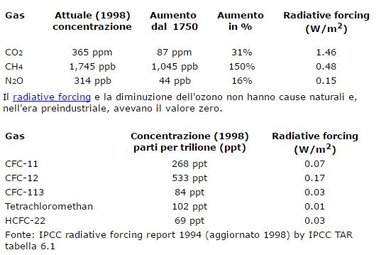 Gas serra piu imquinanti