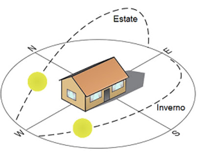 Orientamento Casa per risparmio energetico